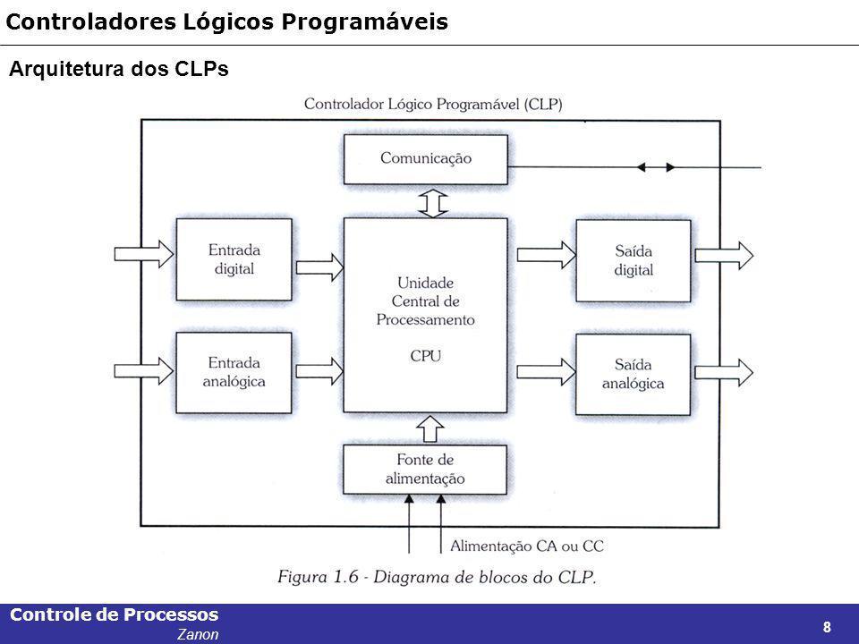 Controle de Processos Zanon 8 Controladores Lógicos Programáveis Arquitetura dos CLPs
