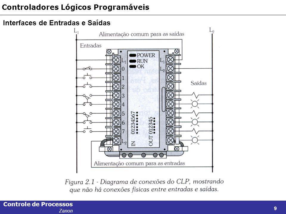 Controle de Processos Zanon 40 Controladores Lógicos Programáveis Sensores – Proximidade – Capacitivos A superfície do sensível do sensor capacitivo é constituída por dois eletrodos de metal concêntricos.