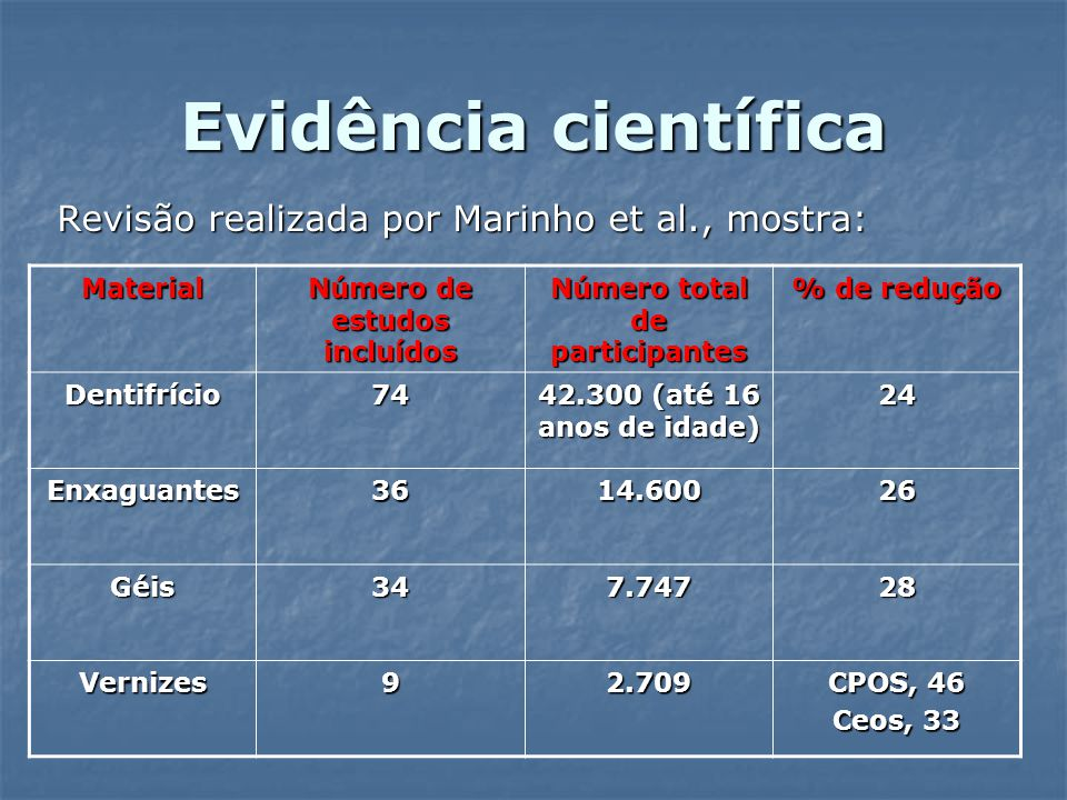 Evidência científica Revisão realizada por Marinho et al., mostra: Material Número de estudos incluídos Número total de participantes % de redução Den