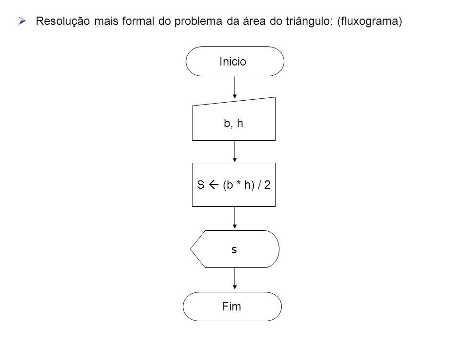  Resolução mais formal do problema da área do triângulo: (fluxograma) Inicio b, h S  (b * h) / 2 s Fim
