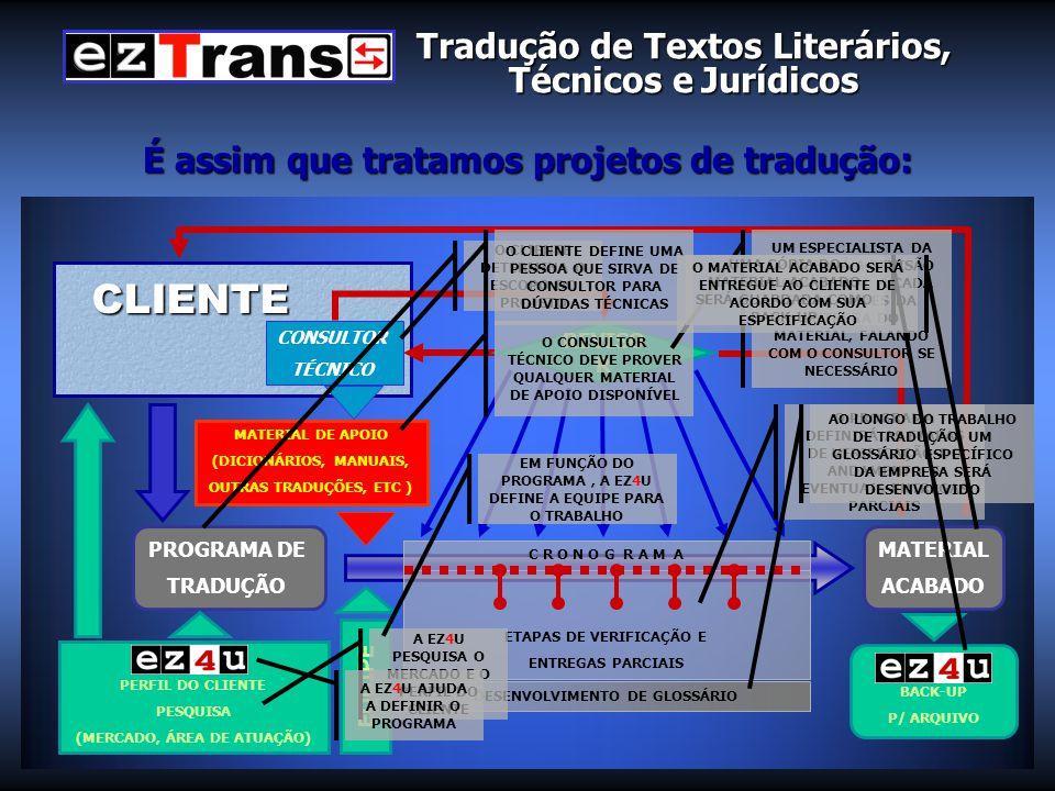 É assim que tratamos projetos de tradução: PROGRAMA DE TRADUÇÃO MATERIAL ACABADO MATERIAL DE APOIO (DICIONÁRIOS, MANUAIS, OUTRAS TRADUÇÕES, ETC ) CLIENTE CONSULTOR TÉCNICO REVISO R ETAPAS DE VERIFICAÇÃO E ENTREGAS PARCIAIS C R O N O G R A M A DESENVOLVIMENTO DE GLOSSÁRIO PERFIL DO CLIENTE PESQUISA (MERCADO, ÁREA DE ATUAÇÃO) BACK-UP P/ ARQUIVO EQUIPE O CLIENTE DETERMINA O ESCOPO DO PROJETO A EZ4U PESQUISA O MERCADO E O PERFIL DO CLIENTE A EZ4U AJUDA A DEFINIR O PROGRAMA EM FUNÇÃO DO PROGRAMA, A EZ4U DEFINE A EQUIPE PARA O TRABALHO O CLIENTE DEFINE UMA PESSOA QUE SIRVA DE CONSULTOR PARA DÚVIDAS TÉCNICAS O CONSULTOR TÉCNICO DEVE PROVER QUALQUER MATERIAL DE APOIO DISPONÍVEL O PROGRAMA DEFINIRÁ AS ETAPAS DE VERIFICAÇÃO DO ANDAMENTO E EVENTUAIS ENTREGAS PARCIAIS UM ESPECIALISTA DA EZ4U FARÁ A REVISÃO DO MATERIAL A CADA ETAPA, ANTES DA ENTREGA DO MATERIAL, FALANDO COM O CONSULTOR SE NECESSÁRIO AO LONGO DO TRABALHO DE TRADUÇÃO, UM GLOSSÁRIO ESPECÍFICO DA EMPRESA SERÁ DESENVOLVIDO UMA CÓPIA DO MATERIAL ACABADO SERÁ GUARDADA COMO BACK-UP O MATERIAL ACABADO SERÁ ENTREGUE AO CLIENTE DE ACORDO COM SUA ESPECIFICAÇÃO Tradução de Textos Literários, Técnicos e Jurídicos