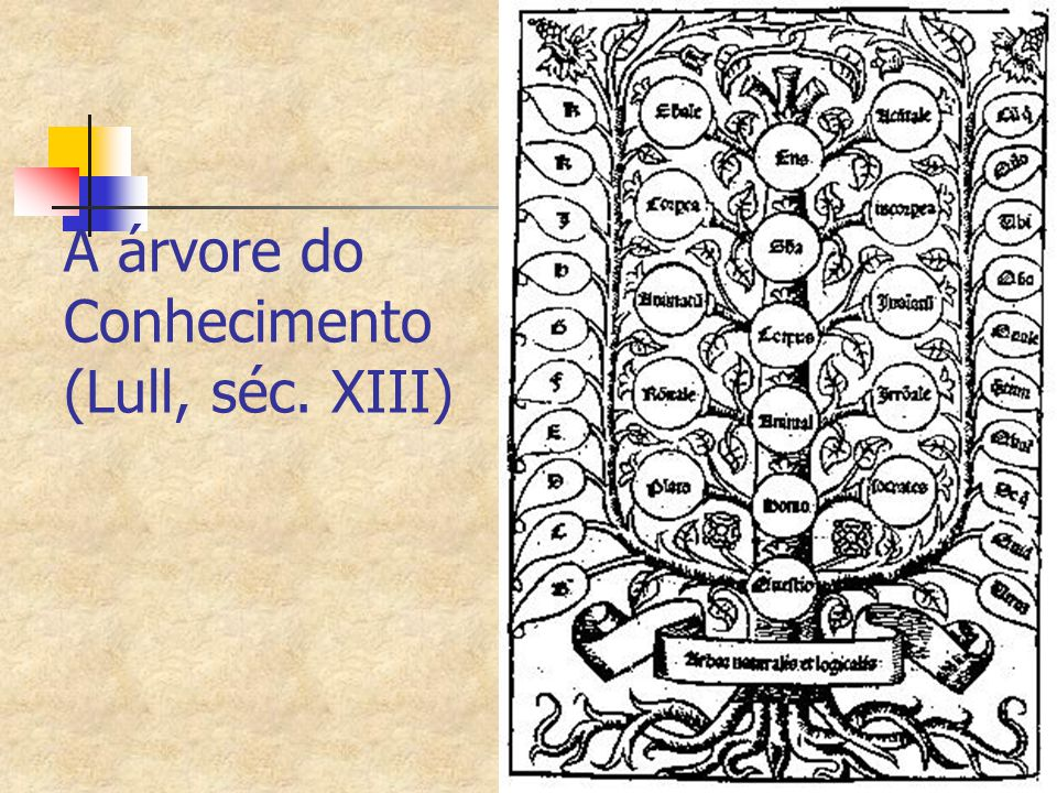 A árvore do Conhecimento (Lull, séc. XIII)