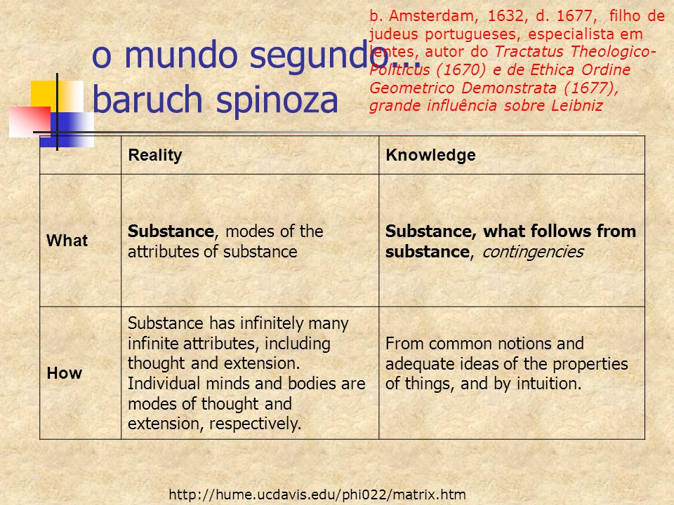 RealityKnowledge What Substance, modes of the attributes of substance Substance, what follows from substance, contingencies How Substance has infinite
