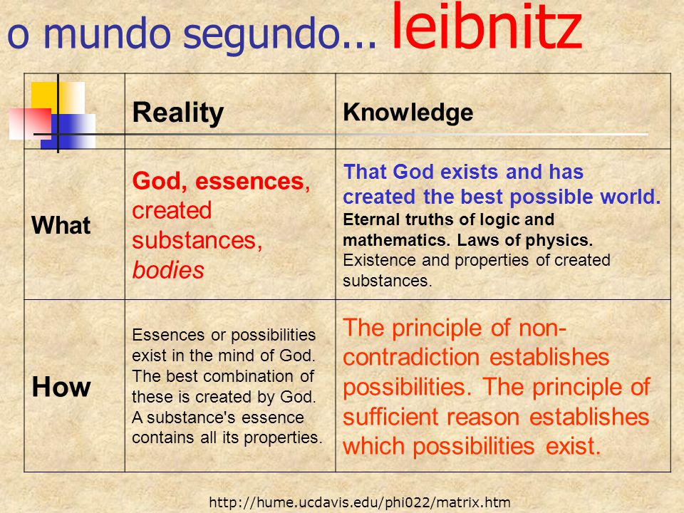 Reality Knowledge What God, essences, created substances, bodies That God exists and has created the best possible world. Eternal truths of logic and