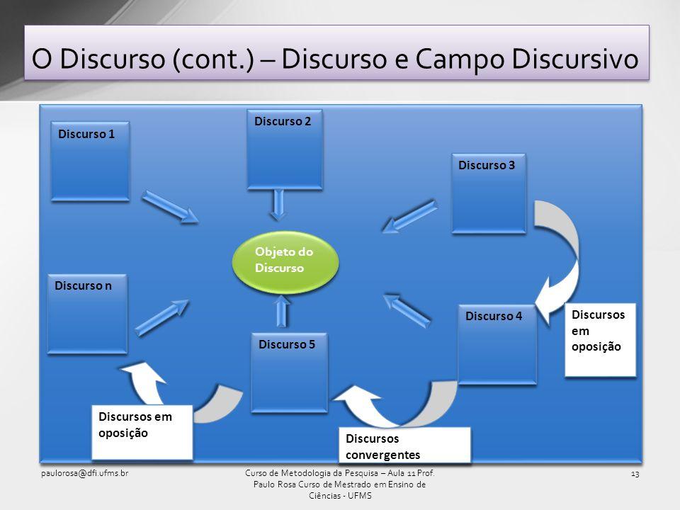 O Discurso (cont.) – Discurso e Campo Discursivo paulorosa@dfi.ufms.br13Curso de Metodologia da Pesquisa – Aula 11 Prof. Paulo Rosa Curso de Mestrado
