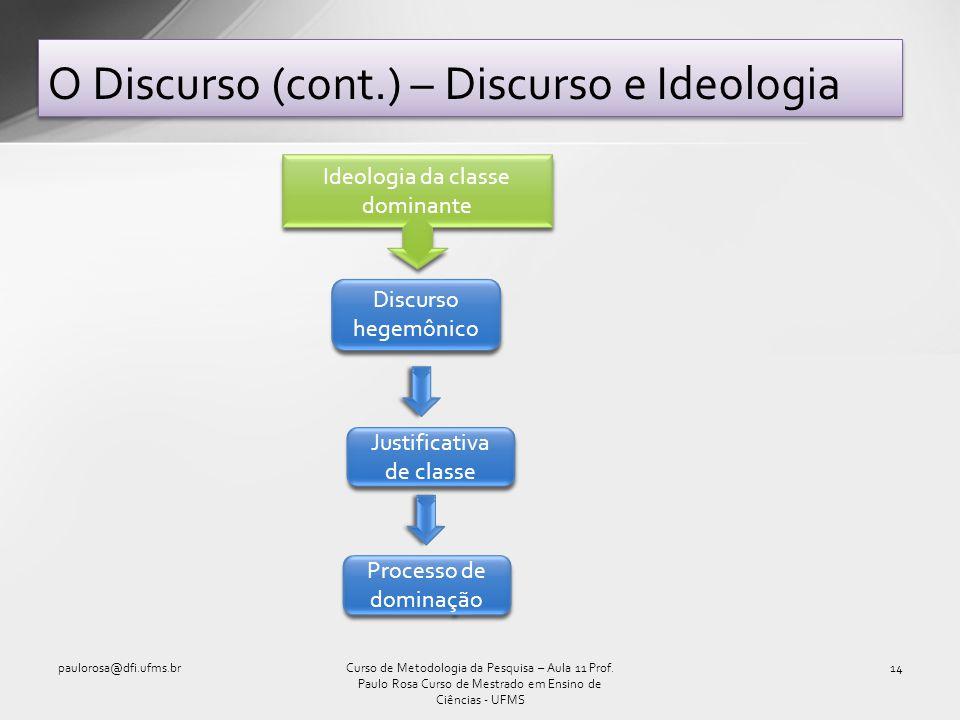 O Discurso (cont.) – Discurso e Ideologia paulorosa@dfi.ufms.br14Curso de Metodologia da Pesquisa – Aula 11 Prof. Paulo Rosa Curso de Mestrado em Ensi