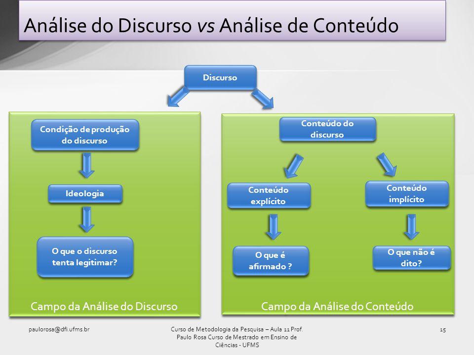 Campo da Análise do Conteúdo Campo da Análise do Discurso Análise do Discurso vs Análise de Conteúdo paulorosa@dfi.ufms.br15Curso de Metodologia da Pe