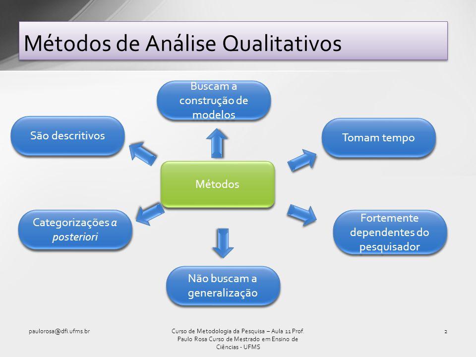 Métodos de Análise Qualitativos paulorosa@dfi.ufms.br2Curso de Metodologia da Pesquisa – Aula 11 Prof. Paulo Rosa Curso de Mestrado em Ensino de Ciênc