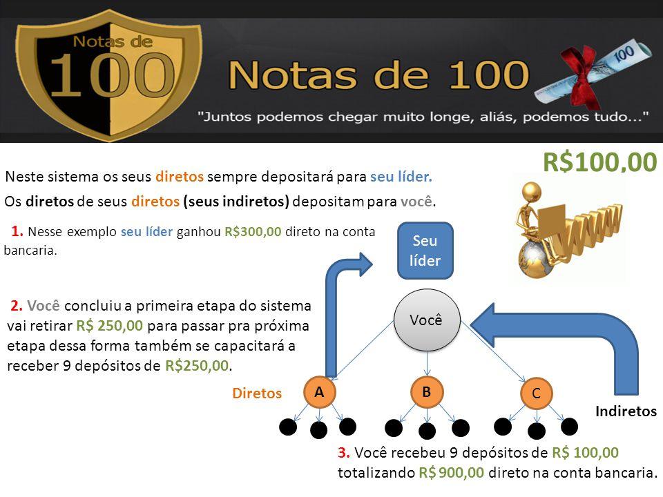 R$100,00 Você AB C Seu líder Neste sistema os seus diretos sempre depositará para seu líder. Os diretos de seus diretos (seus indiretos) depositam par