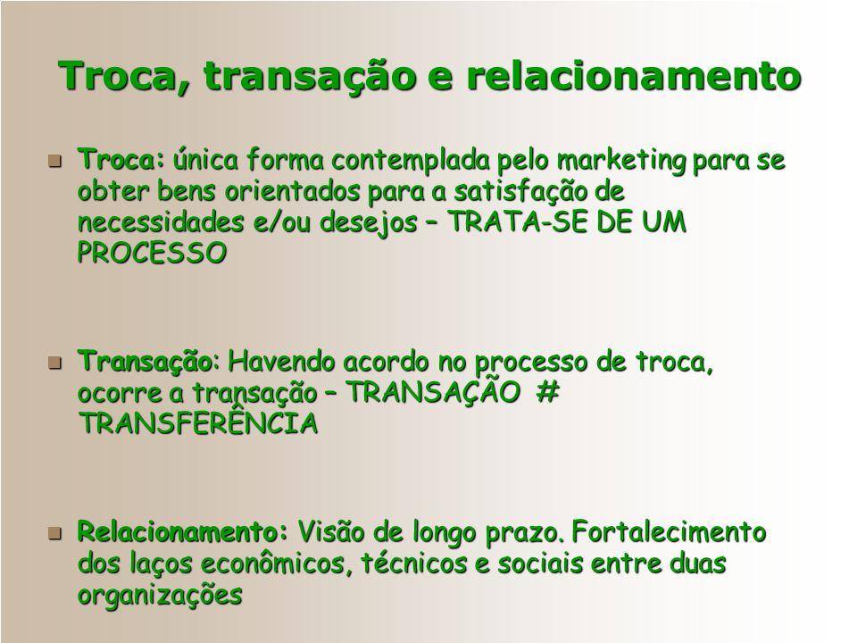 TrocasTransações Relacionamentos Construir uma rede de marketing que envolva uma empresa e todos os participantes que a apóiam Como os Consumidores Ob