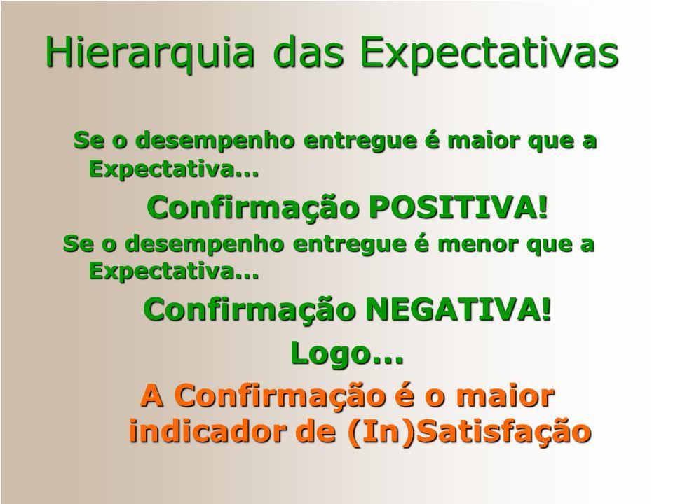 Hierarquia das Expectativas Nível de Expectativa O Grande IdealO Grande Ideal O que deveria serO que deveria ser Expectativa Alta, BoaExpectativa Alta
