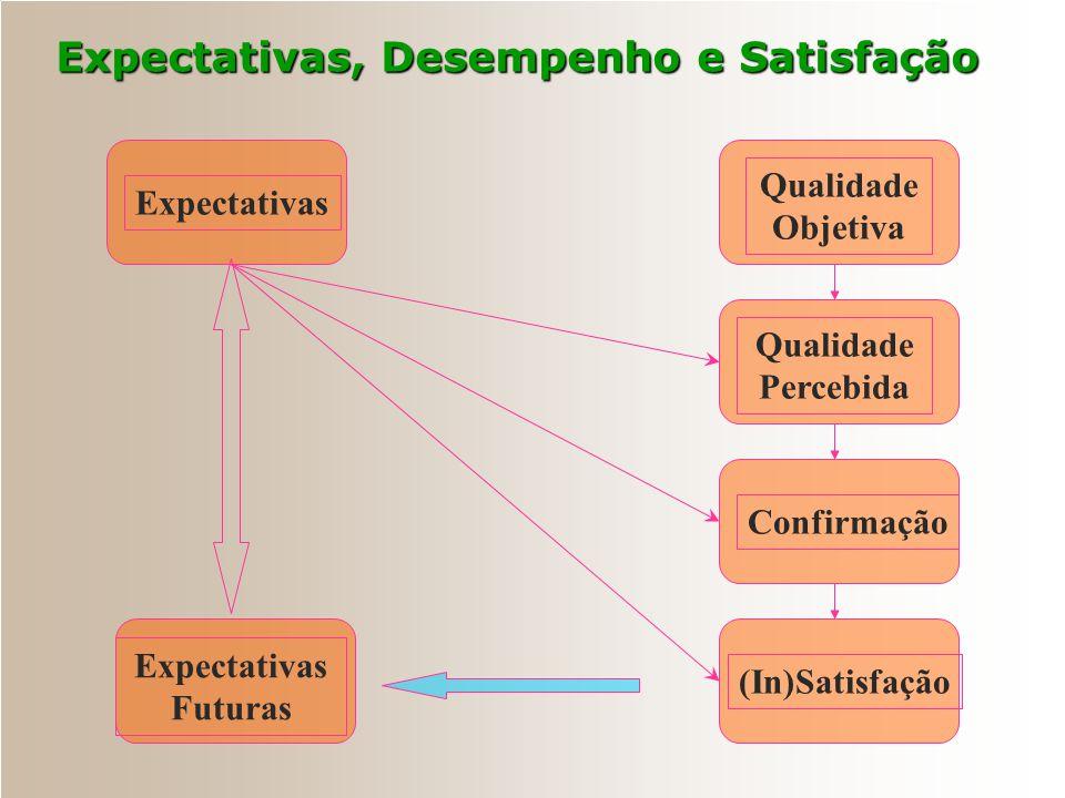 A Mente do Cliente Como a Satisfação é criada... Desempenho Percebido Padrões de Comparação Confirmação Percebida Sentimento de (In)Satisfação Resulta