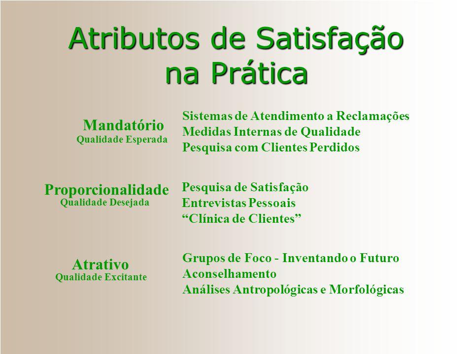 Atributos de Satisfação Não Funcionalidade da Característica Atrativo Mandatório Funcionalidade da Característica Insatisfação Fator Tempo Satisfação