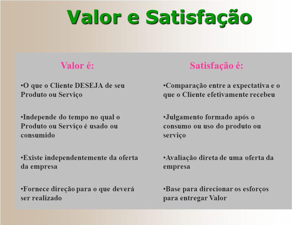 Atributos de Satisfação na Prática Mandatório Qualidade Esperada Proporcionalidade Sistemas de Atendimento a Reclamações Medidas Internas de Qualidade