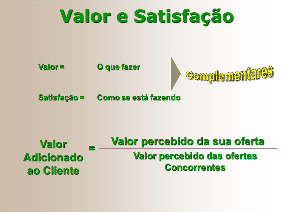 Valor e Satisfação Valor é:Satisfação é: O que o Cliente DESEJA de seu Produto ou Serviço Independe do tempo no qual o Produto ou Serviço é usado ou c