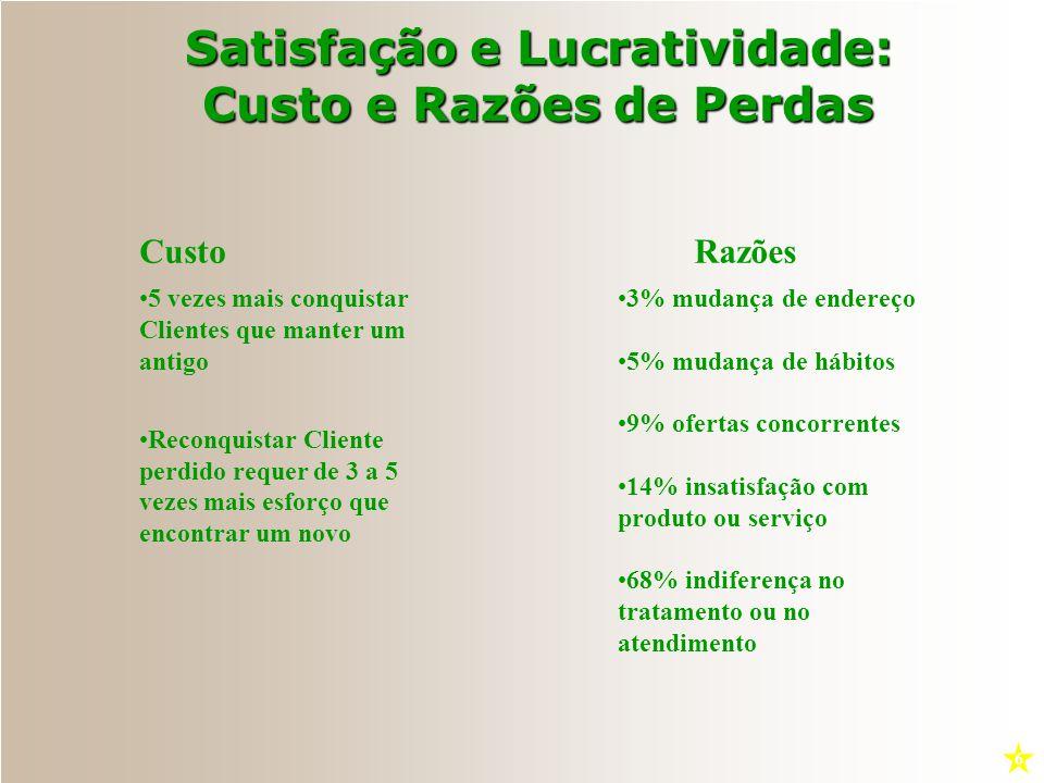 Tipos de Lealdade 1 2 3 4 Sem Lealdade - Não possuem apego ou envolvimento Lealdade Latente - Compra por hábito, conveniência, com alguma satisfação c