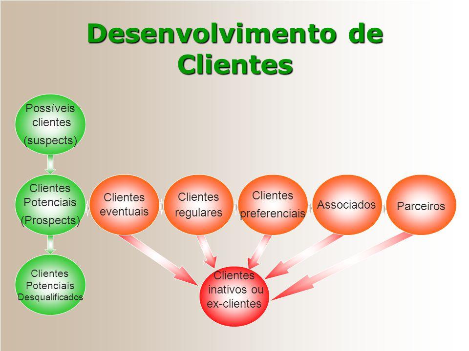 Níveis de Marketing de Relacionamento Muitos clientes/ Distribuidores Quantidade média de clientes/ Distribuidores Poucos clientes/ Distribuidores Res