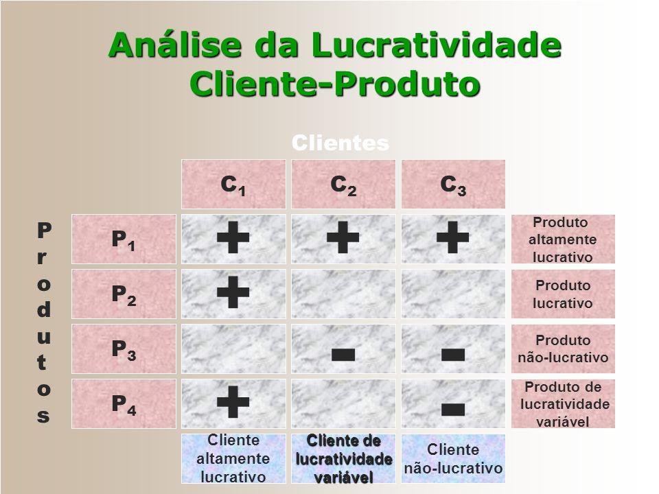 Desenvolvimento de Clientes Clientes inativos ou ex-clientes Parceiros Associados Clientes preferenciais Clientes regulares Clientes eventuais Possíve