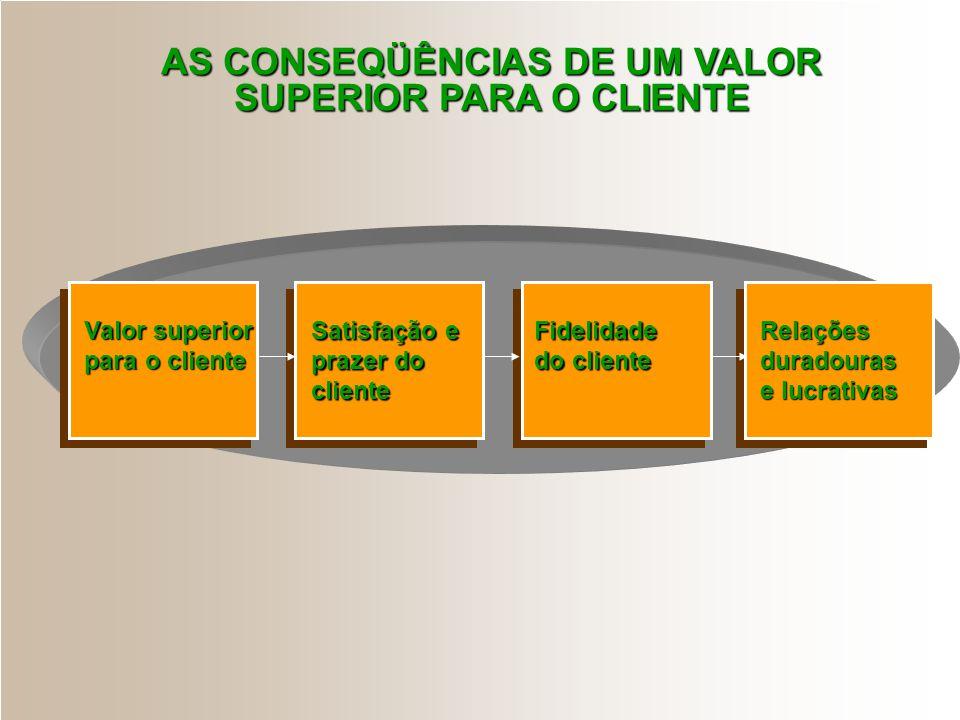 Valor: diferença entre os benefícios esperados com o uso do produto e seu custo de obtenção Satisfação: nível de sentimento de um indivíduo resultante