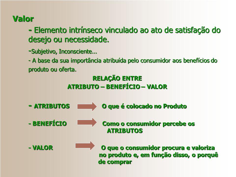 Valor : o que o cliente espera ? VALOR PARA O CLIENTE: Valor para oclienteBenefíciospercebidosCustossentidos = -