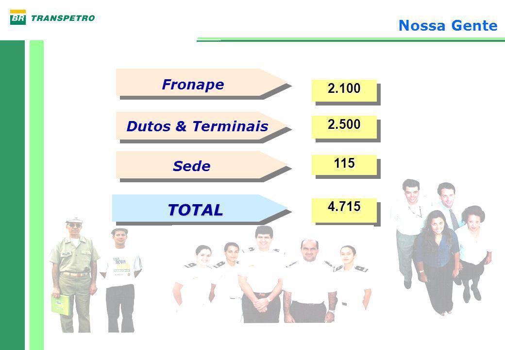 Nossa Gente 2.1002.100 2.5002.500 115115 4.7154.715 Dutos & Terminais Sede TOTAL Fronape