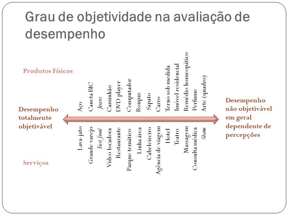 Grau de objetividade na avaliação de desempenho Aço Caneta BIC Jeans CaminhãoDVD playerComputadorRoupas Sapato CarroTerno sob medida Imóvel residencia
