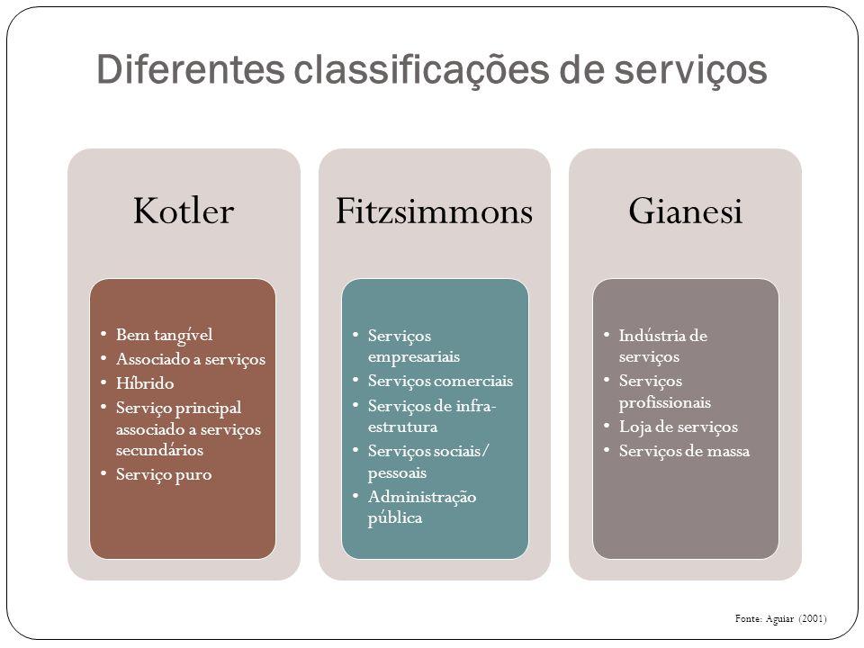Diferentes classificações de serviços Kotler Bem tangível Associado a serviços Híbrido Serviço principal associado a serviços secundários Serviço puro