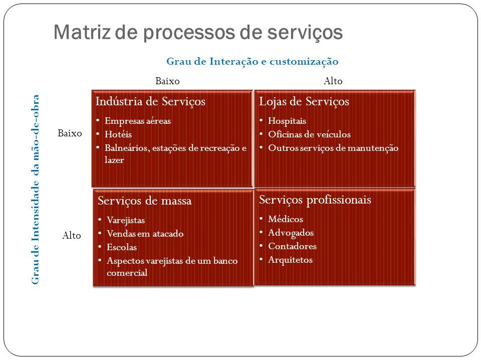 Matriz de processos de serviços Indústria de Serviços Empresas aéreas Hotéis Balneários, estações de recreação e lazer Lojas de Serviços Hospitais Ofi
