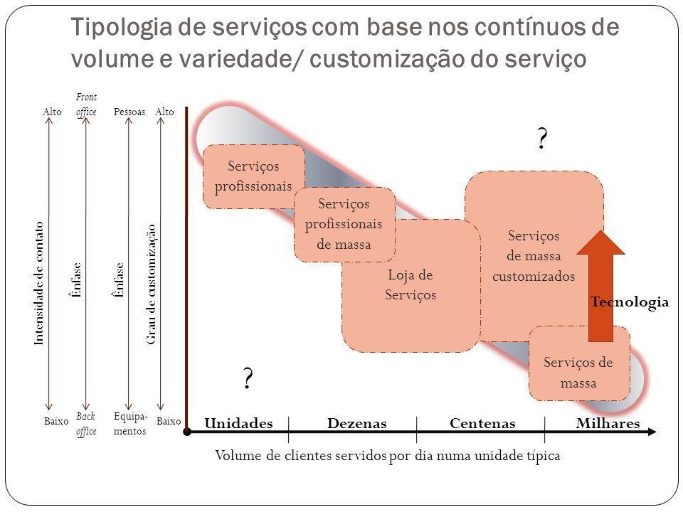 Serviços de massa customizados Loja de Serviços Tipologia de serviços com base nos contínuos de volume e variedade/ customização do serviço Serviços p