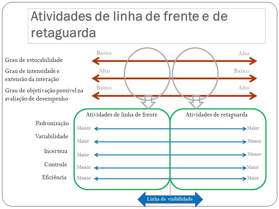 Atividades de linha de frente e de retaguarda Grau de estocabilidade Grau de intensidade e extensão da interação Grau de objetivação possível na avali