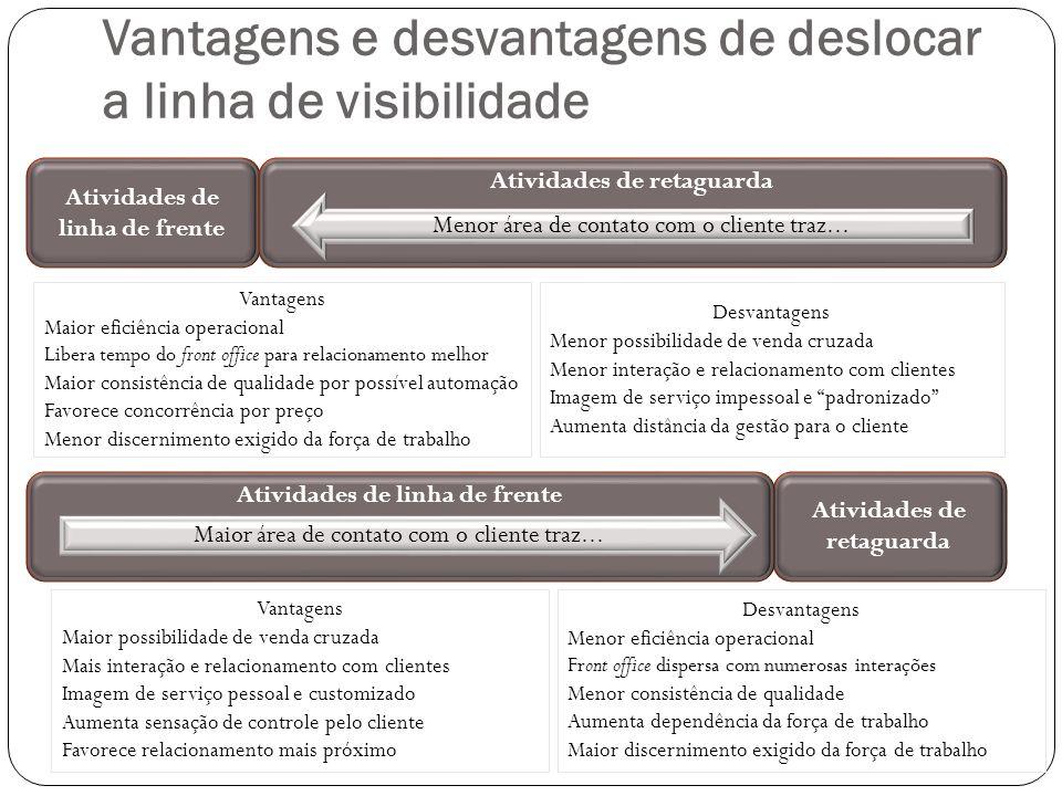Vantagens e desvantagens de deslocar a linha de visibilidade Atividades de linha de frente Atividades de retaguarda Atividades de linha de frente Maio