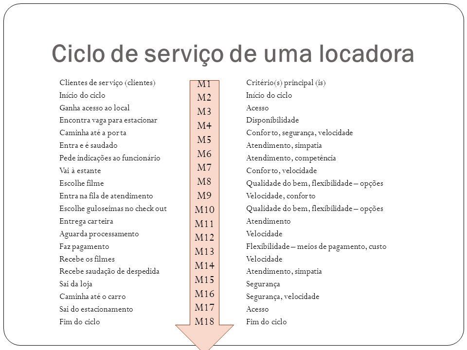 Ciclo de serviço de uma locadora Clientes de serviço (clientes)Critério(s) principal (is)Início do ciclo Ganha acesso ao localAcesso Encontra vaga par