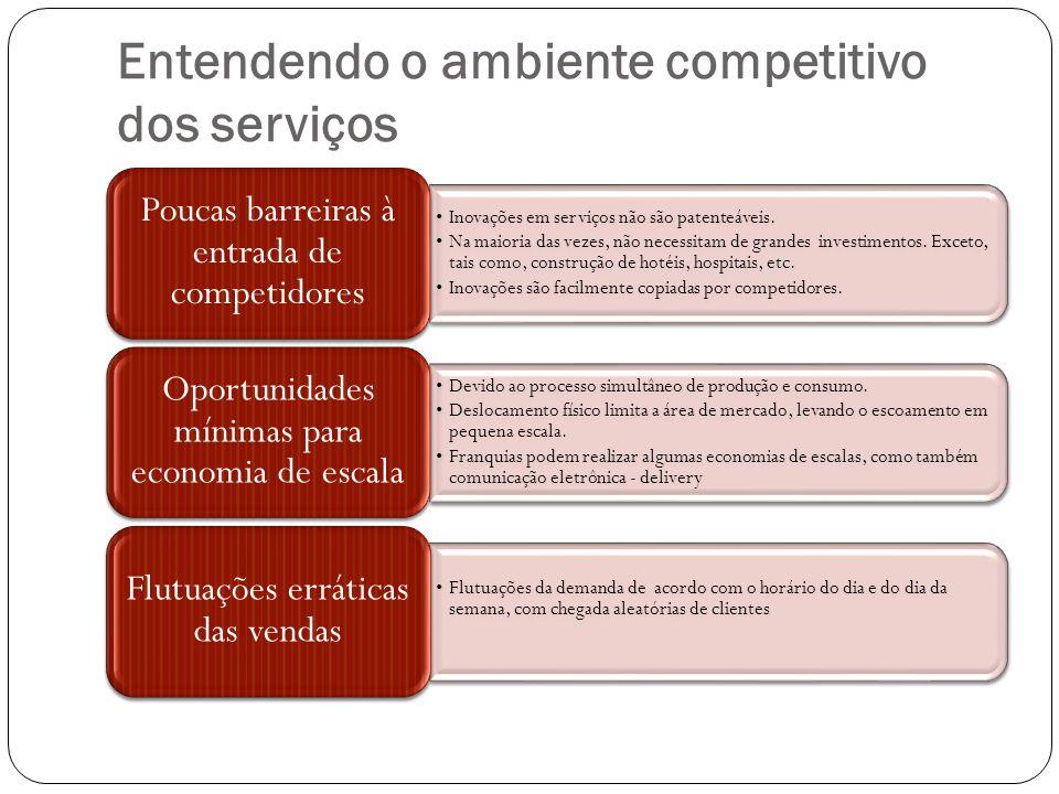 Entendendo o ambiente competitivo dos serviços Inovações em serviços não são patenteáveis. Na maioria das vezes, não necessitam de grandes investiment