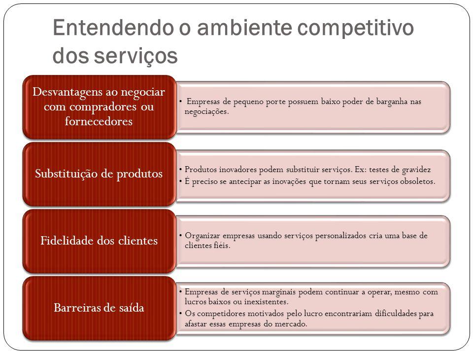 Entendendo o ambiente competitivo dos serviços Empresas de pequeno porte possuem baixo poder de barganha nas negociações. Desvantagens ao negociar com