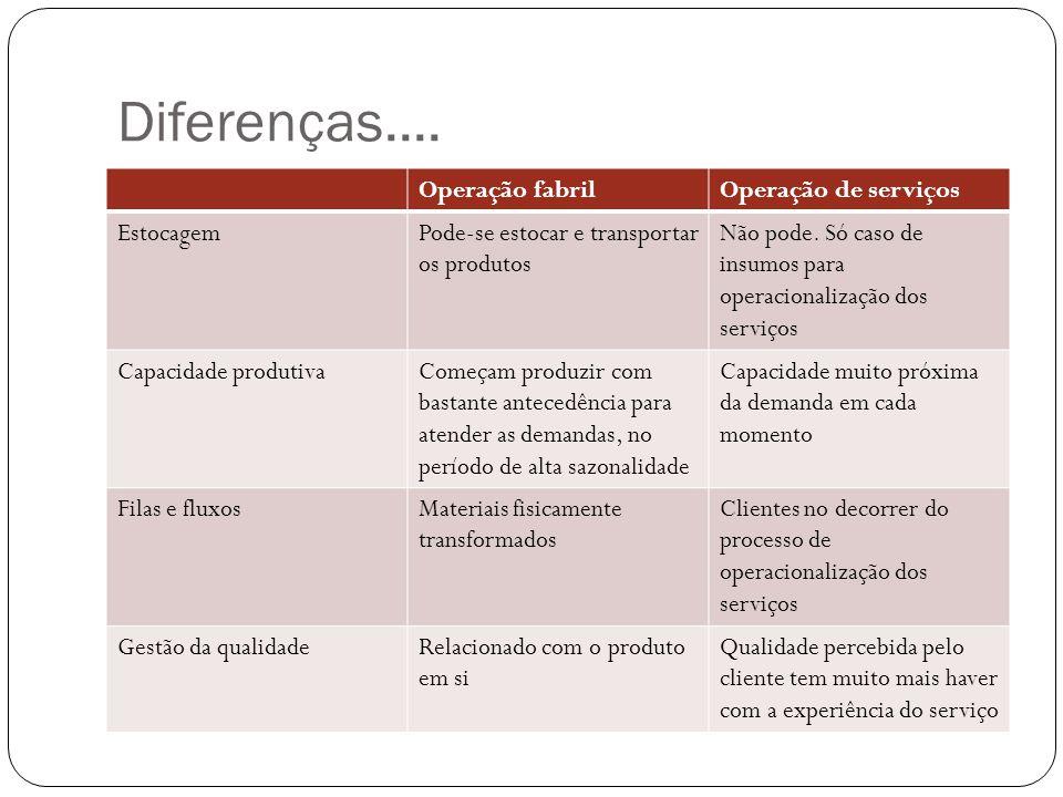 Diferenças.... Operação fabrilOperação de serviços EstocagemPode-se estocar e transportar os produtos Não pode. Só caso de insumos para operacionaliza