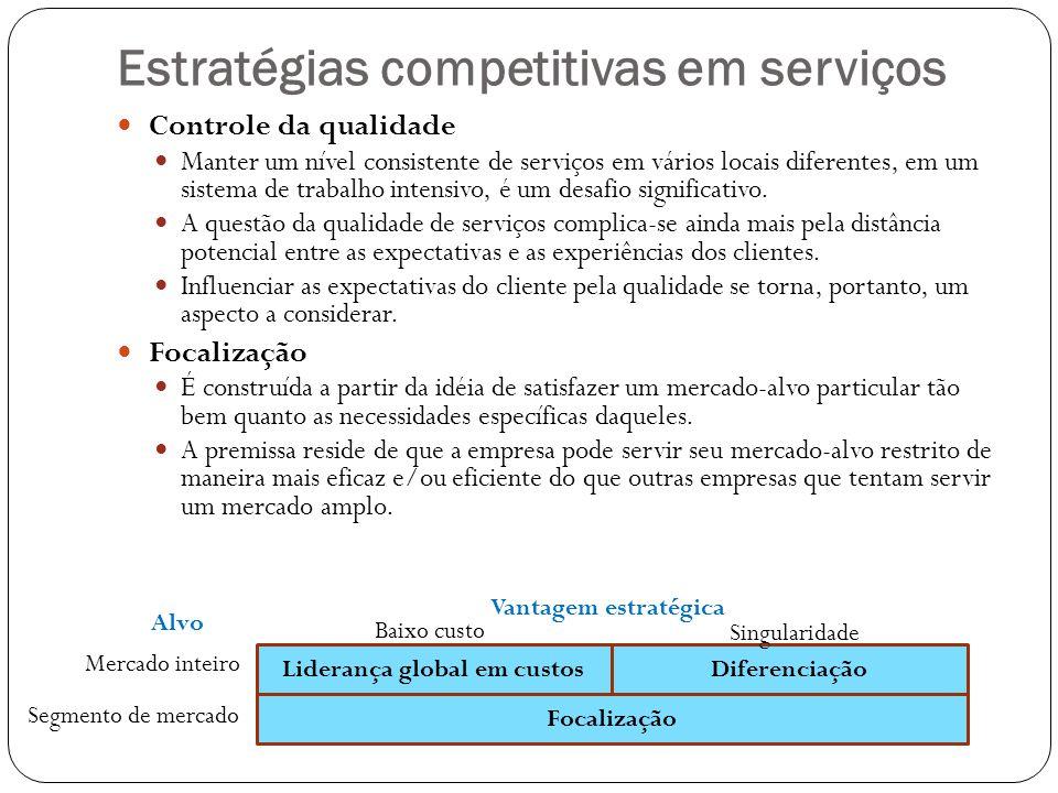 Estratégias competitivas em serviços Controle da qualidade Manter um nível consistente de serviços em vários locais diferentes, em um sistema de traba