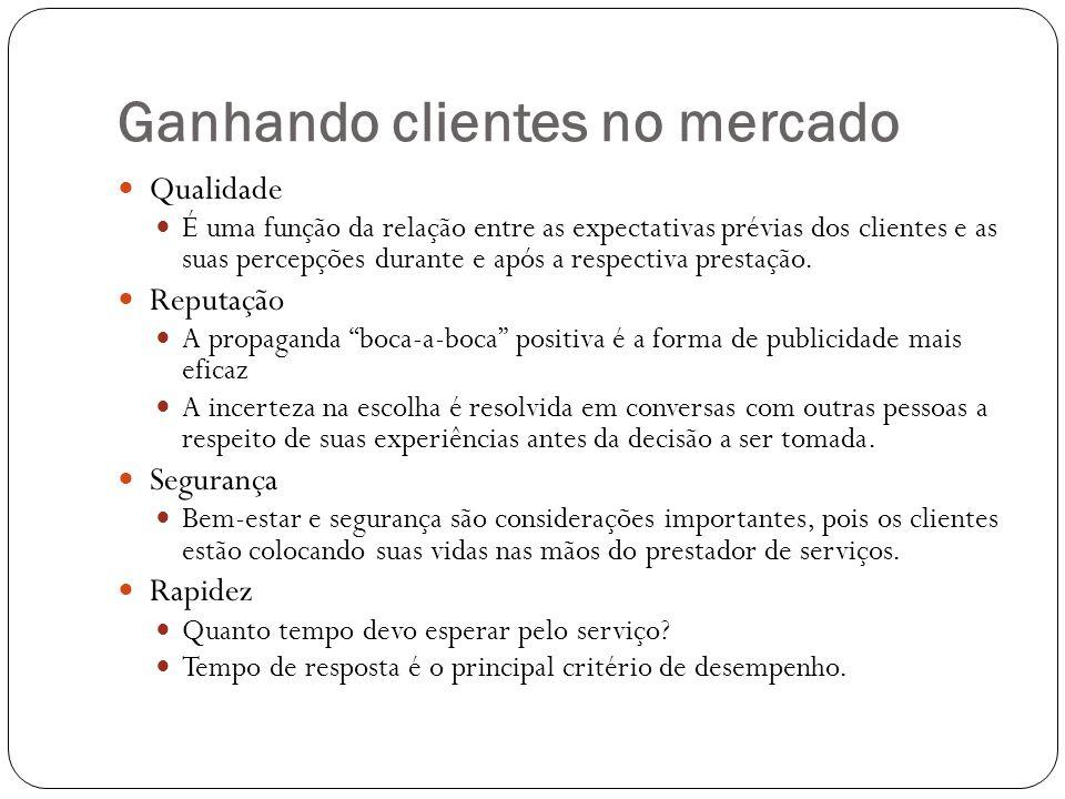 Ganhando clientes no mercado Qualidade É uma função da relação entre as expectativas prévias dos clientes e as suas percepções durante e após a respec