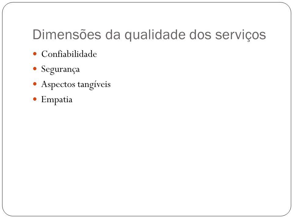 Dimensões da qualidade dos serviços Confiabilidade Segurança Aspectos tangíveis Empatia