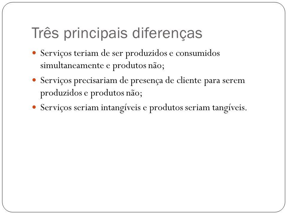 Três principais diferenças Serviços teriam de ser produzidos e consumidos simultaneamente e produtos não; Serviços precisariam de presença de cliente