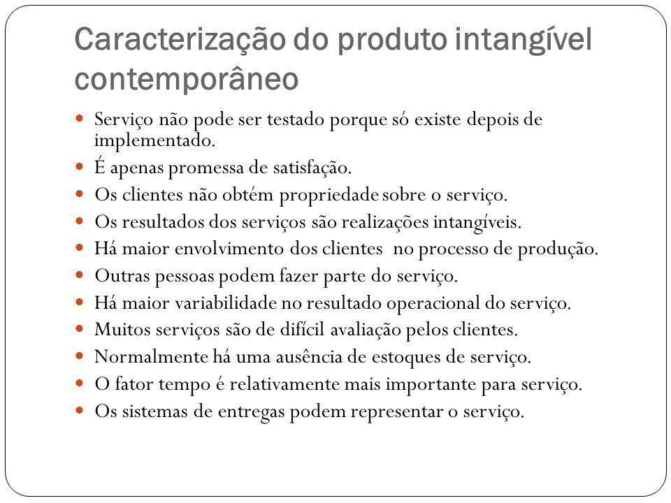 Caracterização do produto intangível contemporâneo Serviço não pode ser testado porque só existe depois de implementado. É apenas promessa de satisfaç
