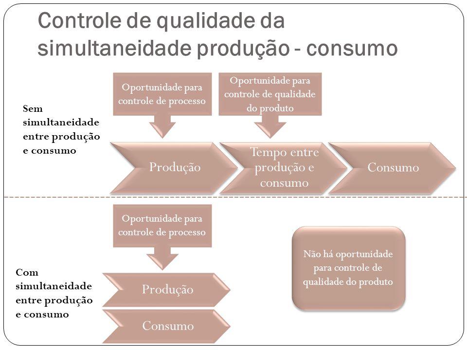 Controle de qualidade da simultaneidade produção - consumo Oportunidade para controle de processo Oportunidade para controle de qualidade do produto O