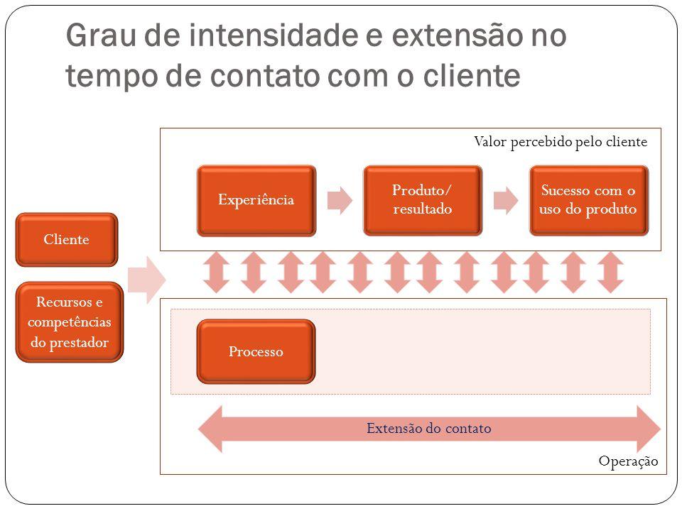 Grau de intensidade e extensão no tempo de contato com o cliente Experiência Produto/ resultado Sucesso com o uso do produto Cliente Recursos e compet