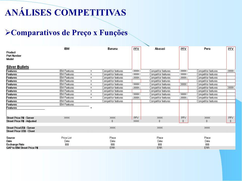 ANÁLISES COMPETITIVAS  Comparativos de Preço x Funções
