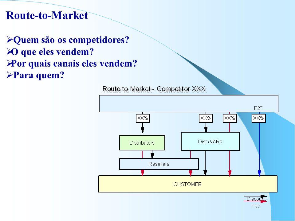 Route-to-Market  Quem são os competidores.  O que eles vendem.