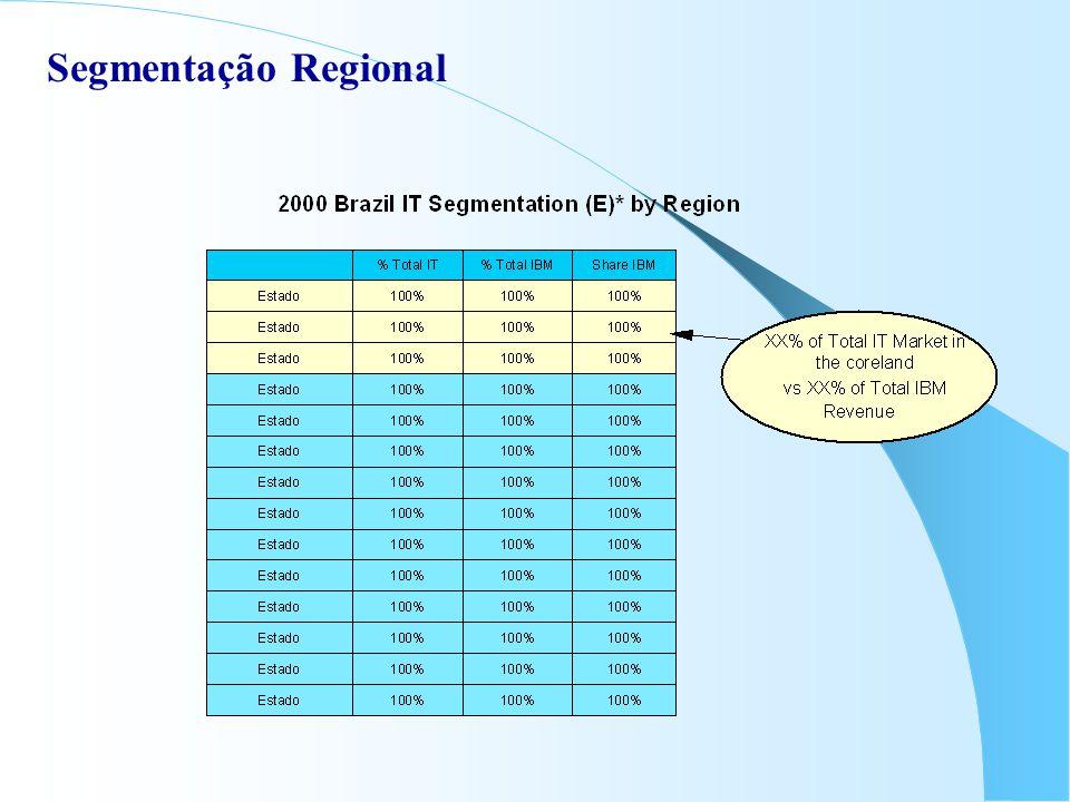 Segmentação Regional