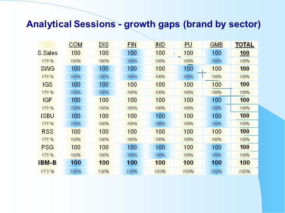 Analytical Sessions - growth gaps (brand by sector)