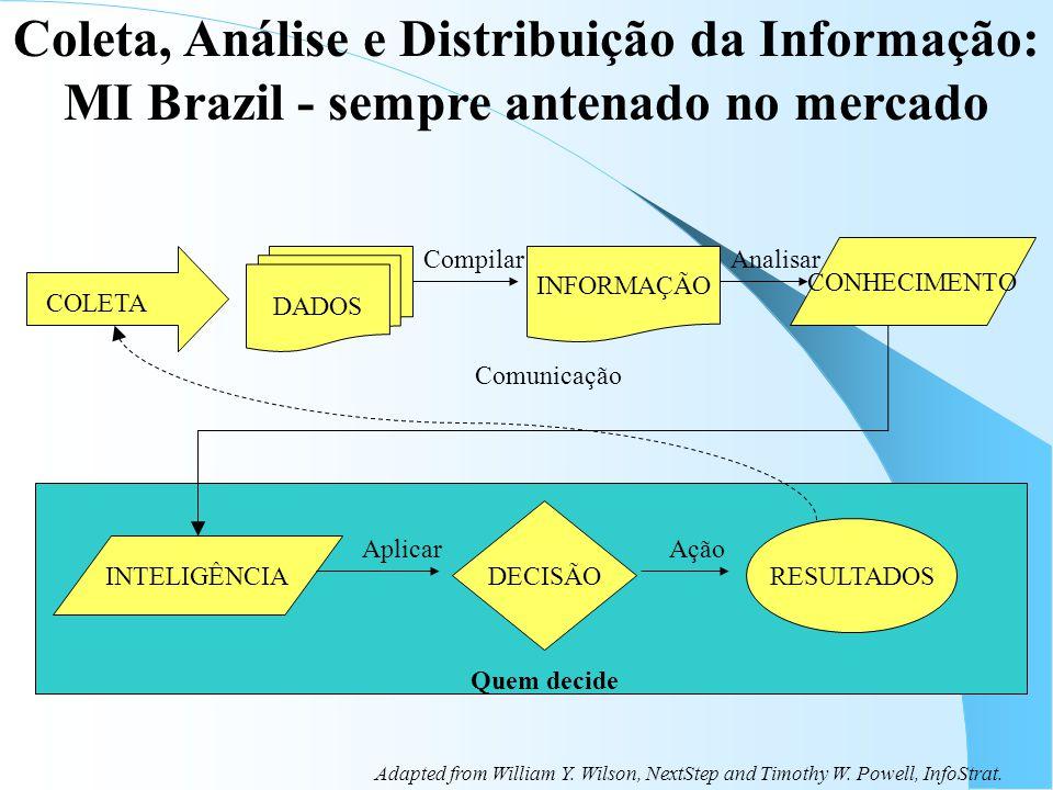 Coleta, Análise e Distribuição da Informação: MI Brazil - sempre antenado no mercado DADOS INFORMAÇÃO CONHECIMENTO INTELIGÊNCIA DECISÃO RESULTADOS COLETA AplicarAção CompilarAnalisar Comunicação Quem decide Adapted from William Y.