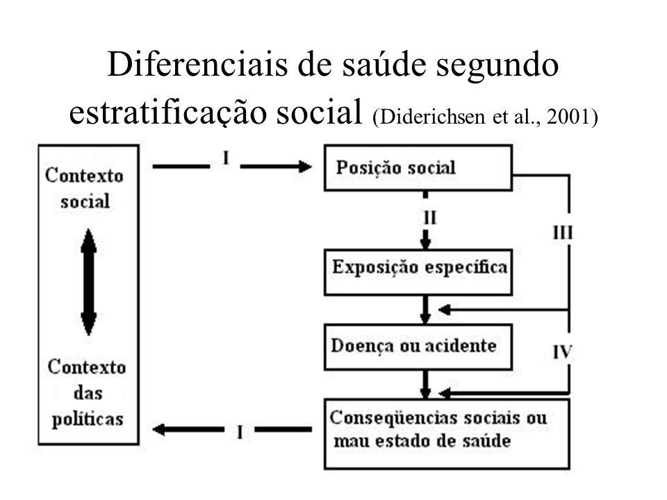 Diferenciais de saúde segundo estratificação social (Diderichsen et al., 2001)