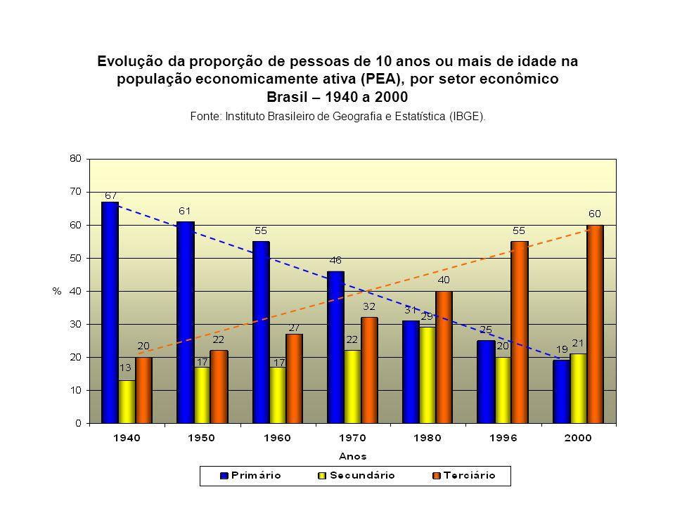 Evolução da proporção de pessoas de 10 anos ou mais de idade na população economicamente ativa (PEA), por setor econômico Brasil – 1940 a 2000 Fonte: