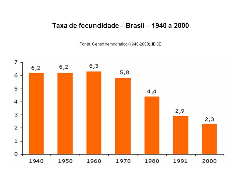 Taxa de fecundidade – Brasil – 1940 a 2000 Fonte: Censo demográfico (1940-2000). IBGE